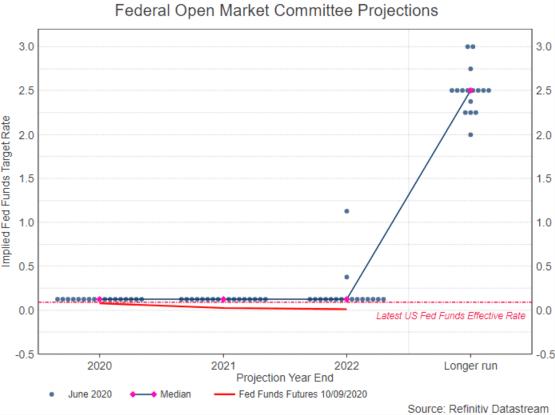 Federal Open Market Committee dot plot