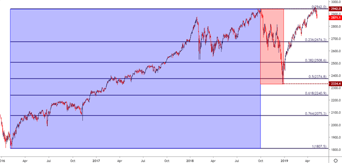 Dow Jones DJIA Price chart