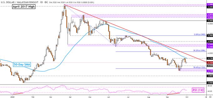 US Dollar Struggling Again? USD/SGD, USD/MYR, USD/PHP, USD/IDR