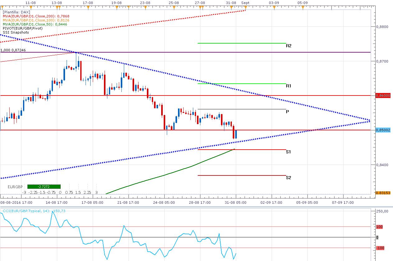 El Euro / Libra Esterlina comienza a recuperase (Objetivo: 0.85598)