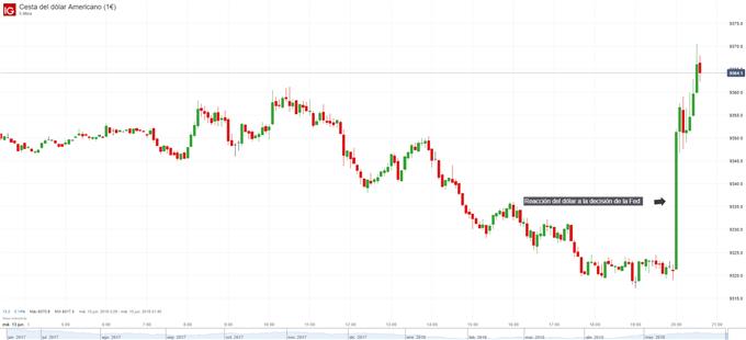 Gráfico del DXY. Reacción a la Fed