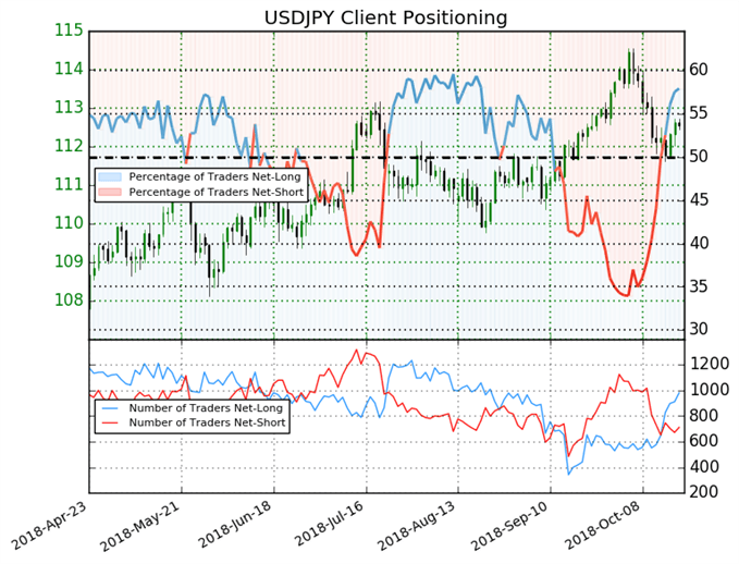 USD/JPY: Weekly Long Positions Soar 59% Prompting a Bearish Bias