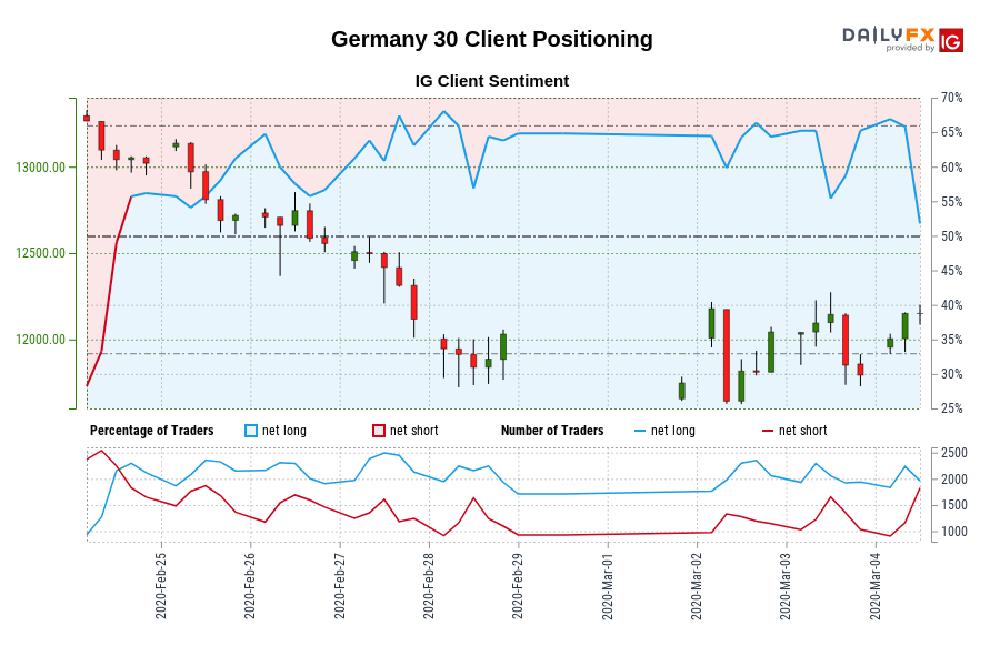 Germany 30 IG Client Sentiment: Our data shows traders are now net-short Germany 30 for the first time since Feb 24, 2020 14:00 GMT when Germany 30 traded near 13,020.00.
