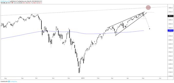 S&P 500 daily chart, rising wedge may soon trigger momentum