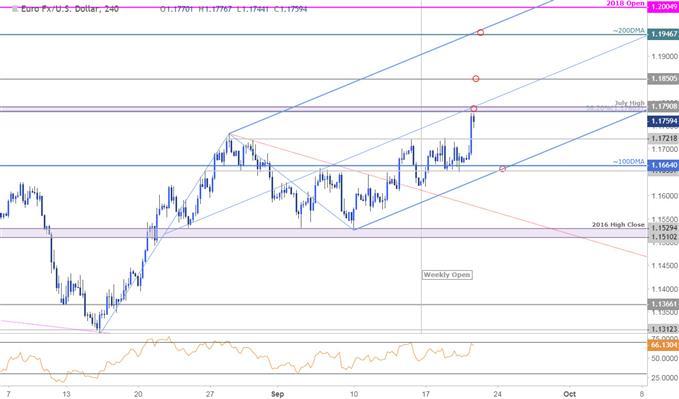 EUR/USD Price Chart - 240min