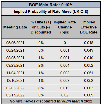 Weekly Fundamental British Pound Forecast: Sterling Seeking Semblance of Stability