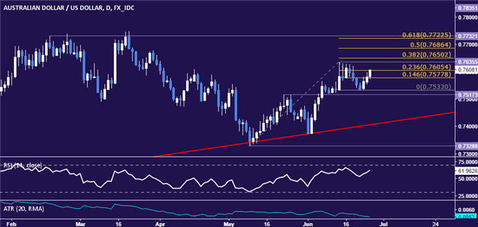 AUD/USD Technical Analysis: Eyeing June Top Once Again
