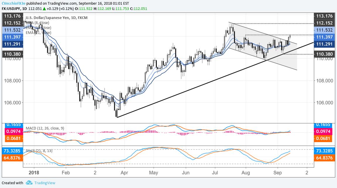 japanese yen weekly technical outlook charts spell trouble for yen rh dailyfx com