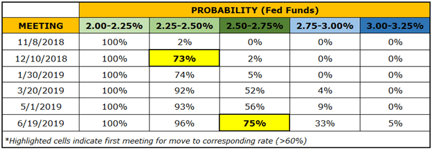 Central Bank Weekly: Despite USD Price Swings, Fed Expectations Have Remained Stable