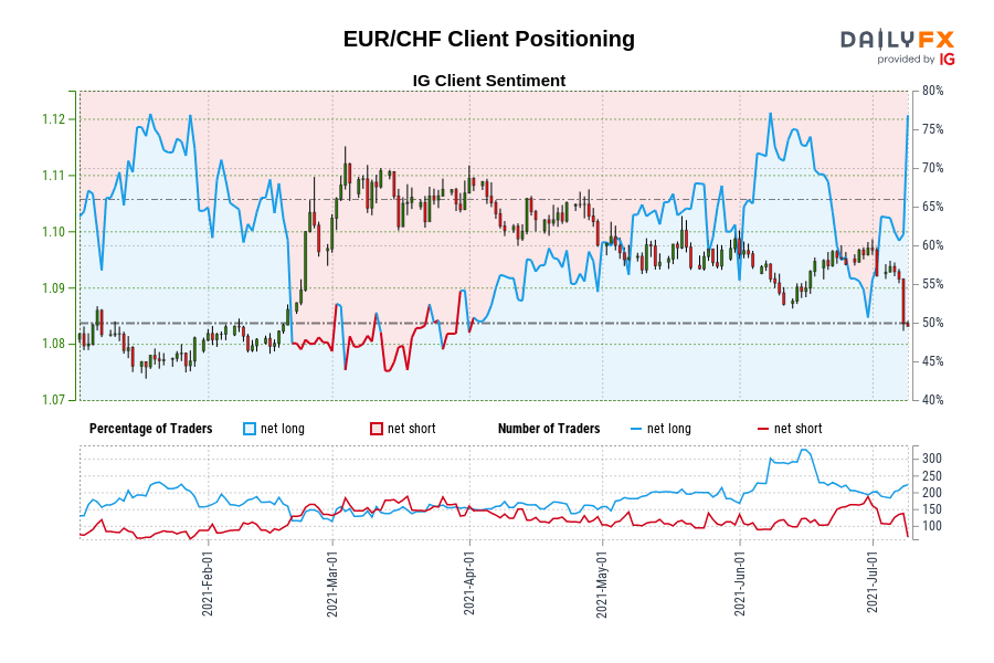 EUR/CHF IG Client Sentiment: Our data shows traders are now at their most net-long EUR/CHF since Jan 19 when EUR/CHF traded near 1.08.