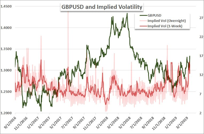 Chart of GBPUSD and Expected Volatility Over Next Day and Next Week