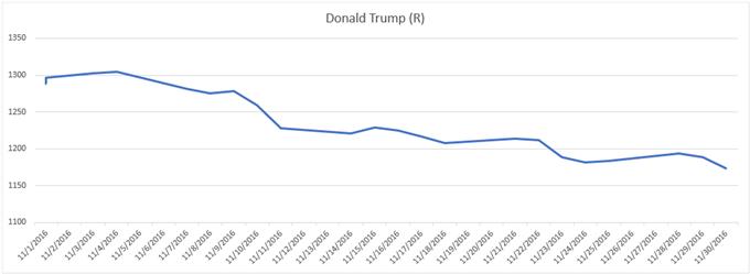 Andamento del grafico del prezzo dell'oro durante le elezioni del 2016 Donald Trump