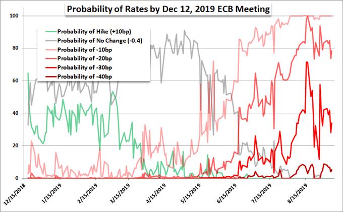 Euro Scenarios for ECB Decision, Implications for Dollar and Trump