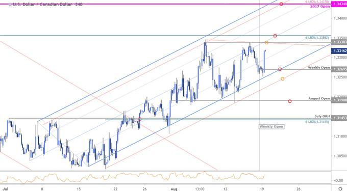 Canadian Dollar Price Targets: USD/CAD Bulls Eye Key Resistance Pivot
