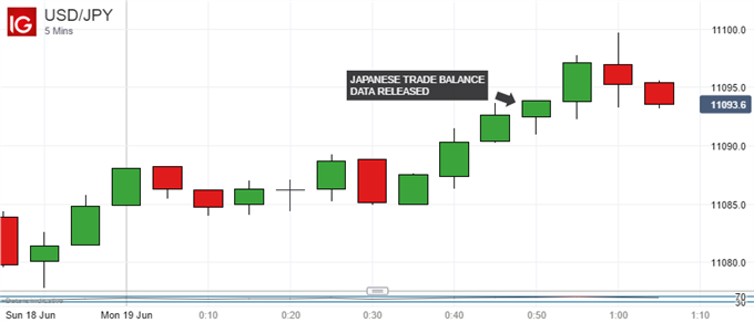 Japanese Yen Continues Lower After Trade Balance Miss
