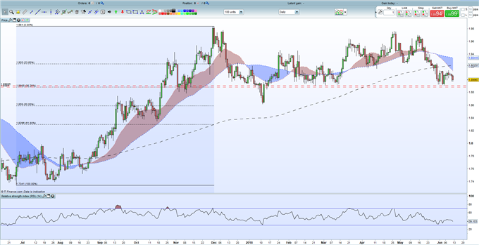 GBPNZD Pending Long - Support Levels are Key