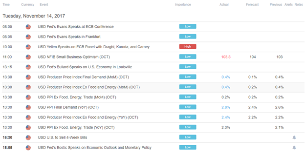 DailyFX US AM Digest: Euro Rally Driving the DXY Index Lower