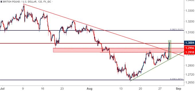 GBP/USD – Zwei-Stunden-Kurschart
