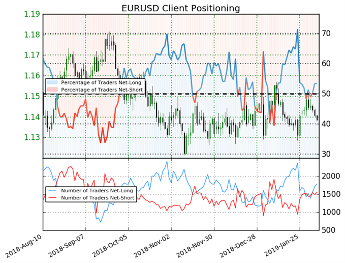 Sentiment traders de l'EUR/USD
