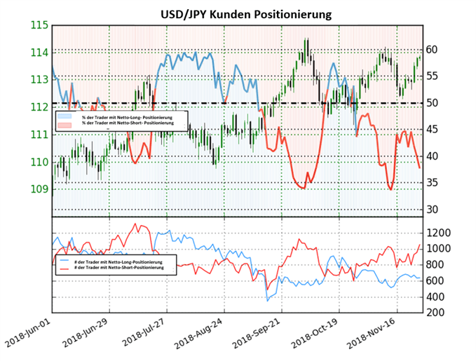 USDJPY Sentiment