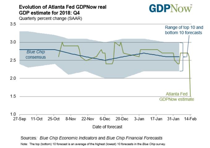 Image of Atlanta Fed GDPNow model
