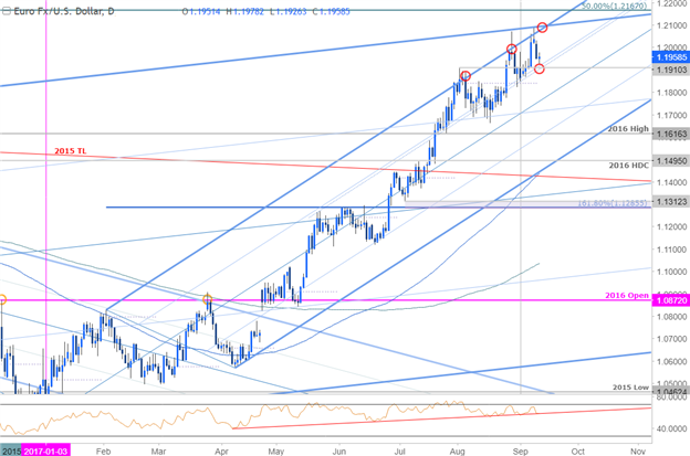 EUR/USD Price Chart- Daily Timeframe