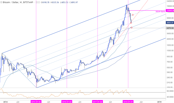 BTC/USD Price Chart - Weekly Timeframe