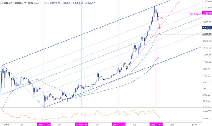 BTC/USD-Kurschart – Wöchentlicher Zeitrahmen