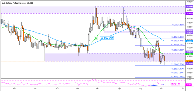 US Dollar Technical Analysis: USD/SGD, USD/THB, USD/IDR, USD/PHP