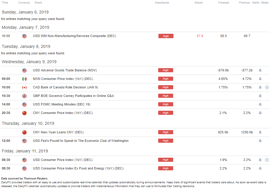 DailyFX Economic Calendar High Impact