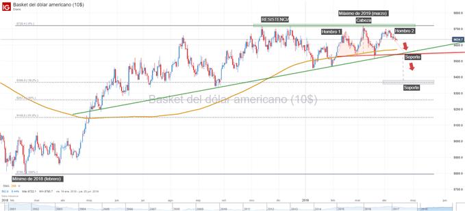 Gráfico técnico del dólar