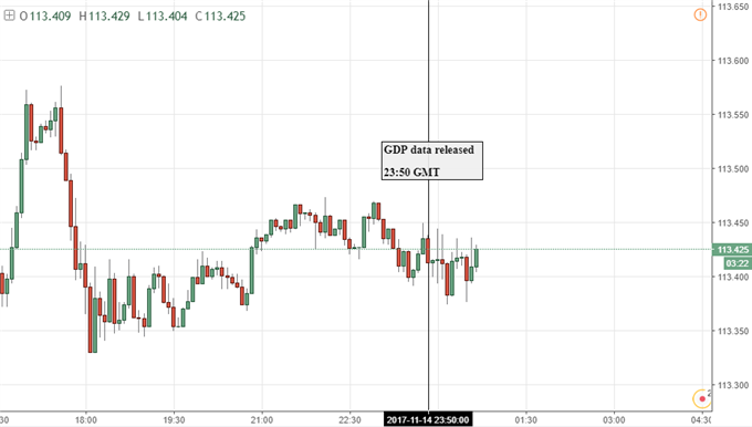 Japanese Yen Shrugs Off Disappointing GDP Data