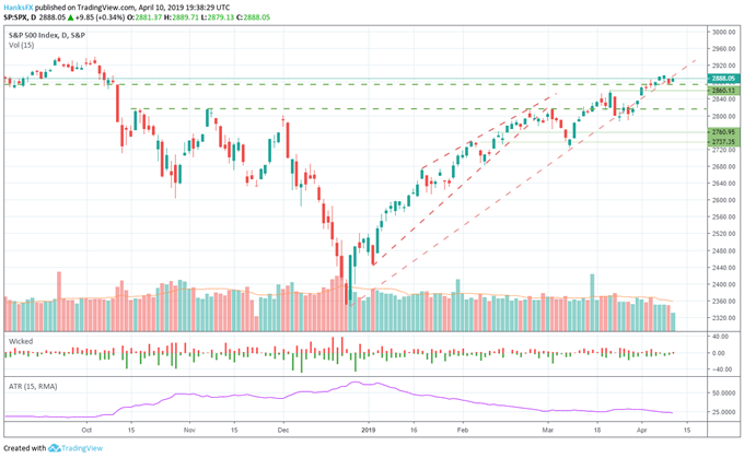 S&P 500 price chart fed