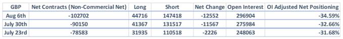 Bärische GBP-Wetten fast auf Rekordniveau, JPY-Positionen werden bullisch – CoT-Report