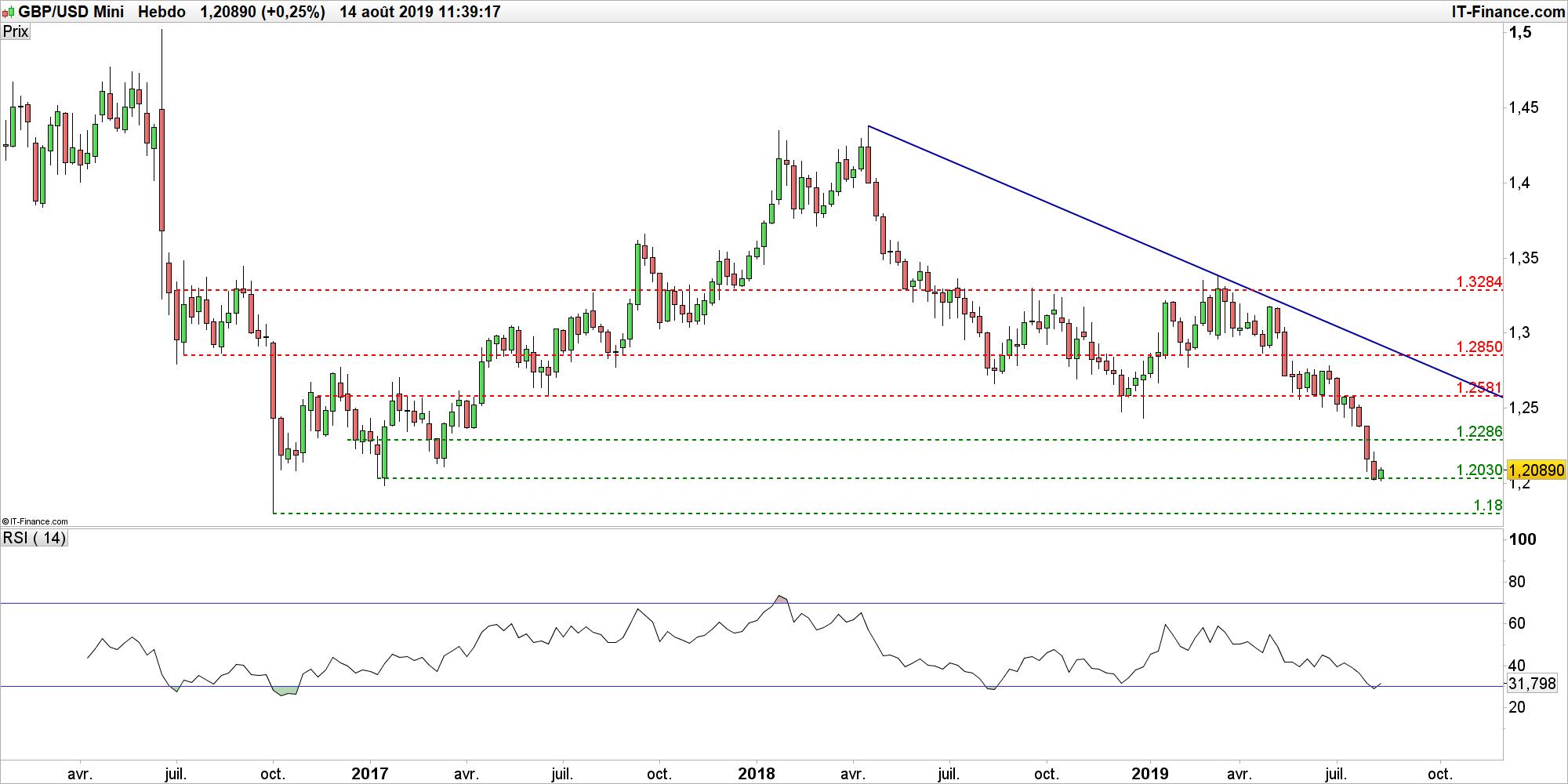 EUR/GBP – GBP/USD : en détresse, la livre sterling tente un rebond face à l' euro et au dollar