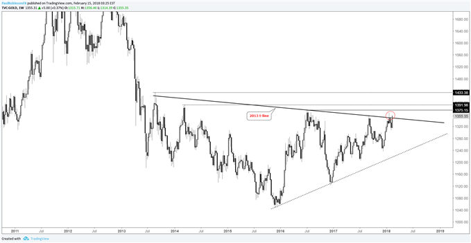 gold weekly price chart, 2013 trend-line threatened again