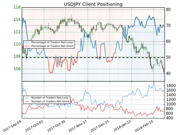 استمرارية استحواذ مراكز الشراء لزوج الدولار الأمريكي مقابل الين الياباني USD/JPY يشير لاحتمالية استمرار انخفاض الأسعار