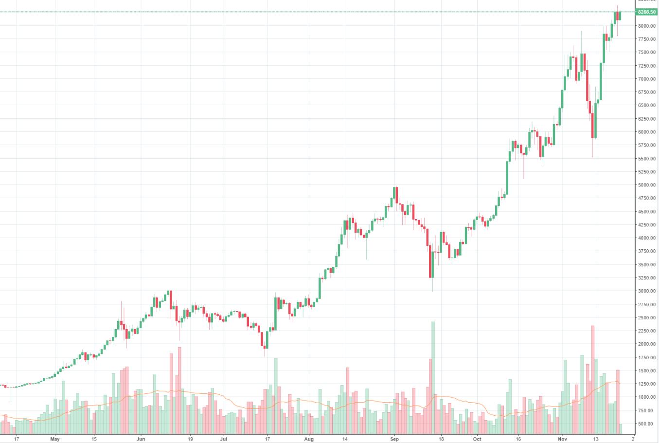 Bitcoin Erster Investmentfonds Europas Soll Starten