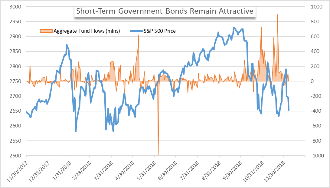 short-term government bond flows