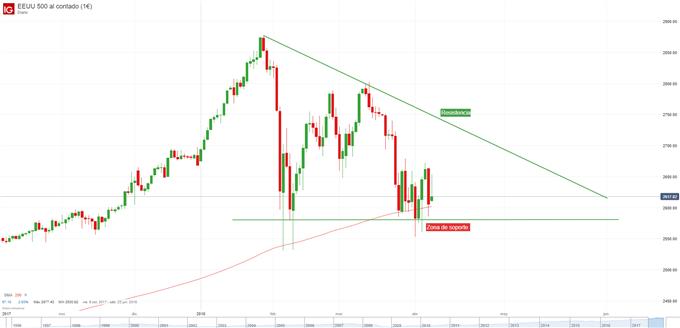 Gráfico diario del S&P500