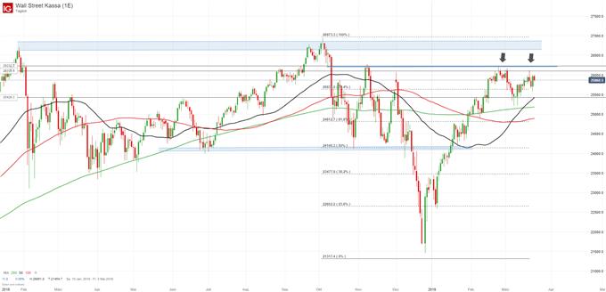 Dow Jones Index Chartanalyse auf Tagesbasis