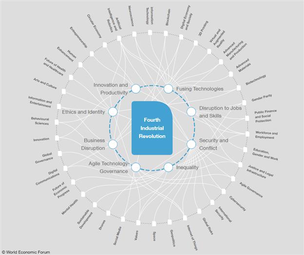 Davos 2019: Multilateralism, Fourth Industrial Revolution Debated