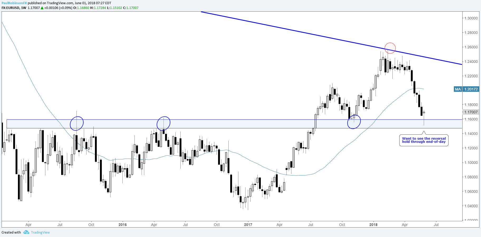 Eur Usd Weekly Chart Key Reversal In The Works
