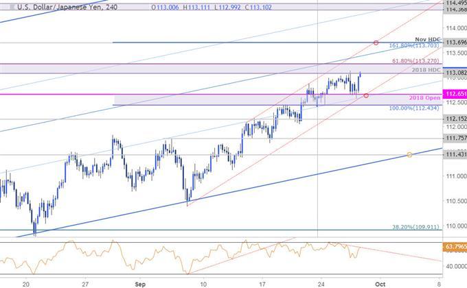USD/JPY Price Chart - 240min