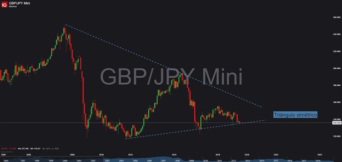 Gráfico mensual GBP/JPY - 11/07/2019