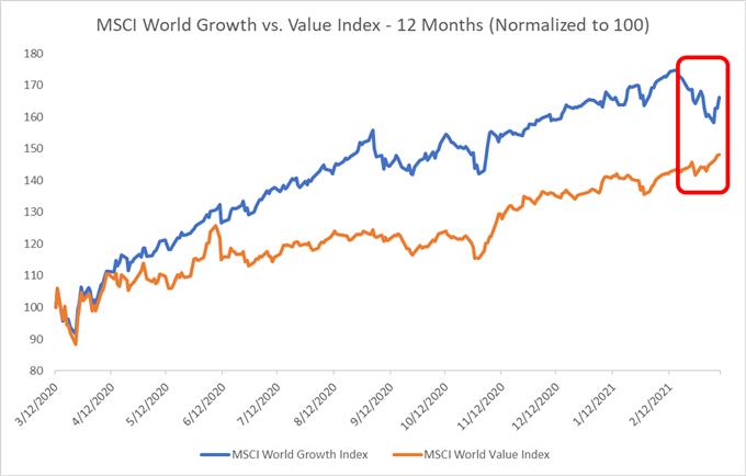 Pertumbuhan vs. Nilai