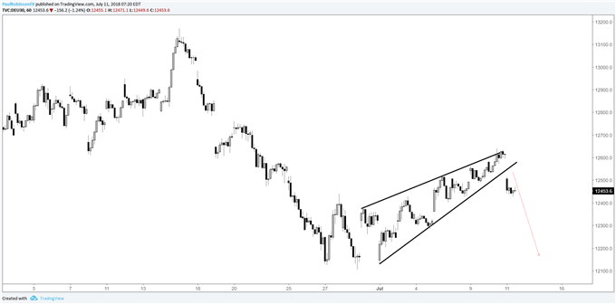 DAX hourly chart, rising wedge conformed, should see lower prices from here