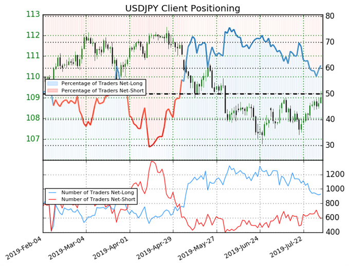 USD/JPY IG Client Sentiment