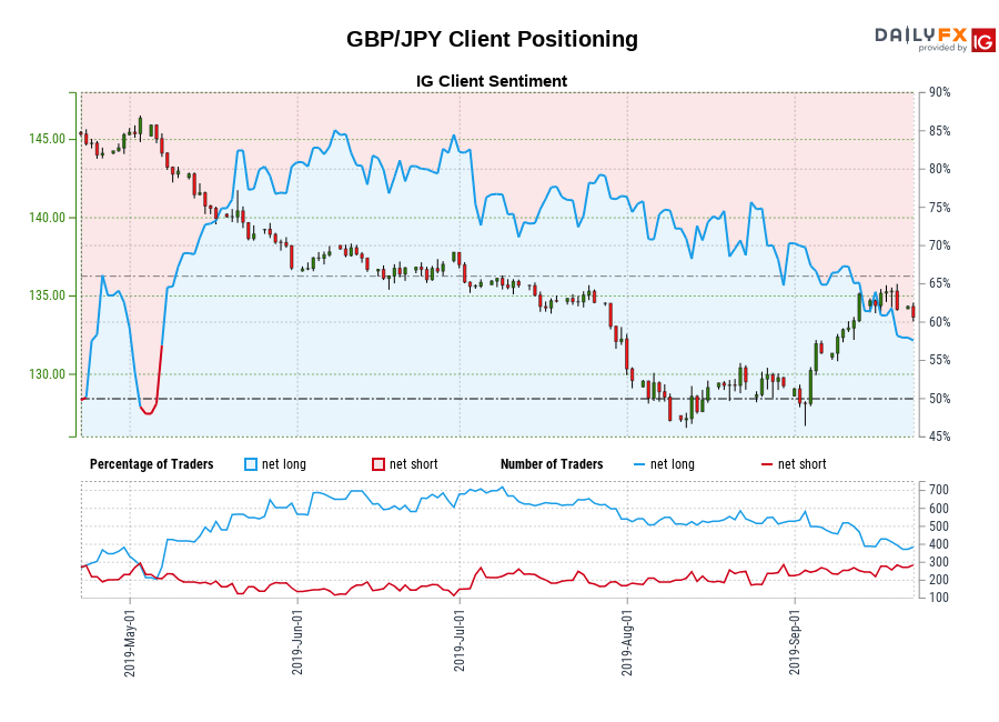 GBP/JPY IG Client Sentiment: Our data shows traders are now net-short GBP/JPY for the first time since May 05, 2019 when GBP/JPY traded near 145.89.