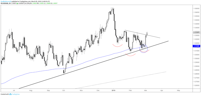 USDCAD daily chart, blast-off from support, neckline breaking